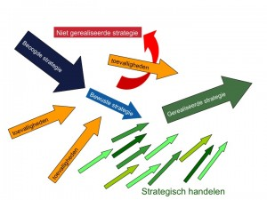 Strategische verandering en strategieontwikkeling ondernemingsstrategie